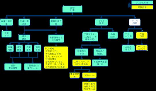 棚卸回転率向上への施策関連図