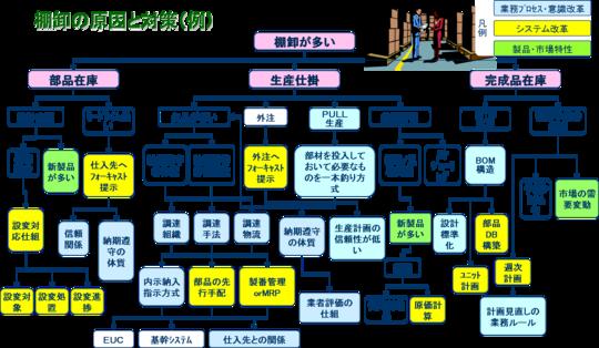 棚卸の原因と対策(例)