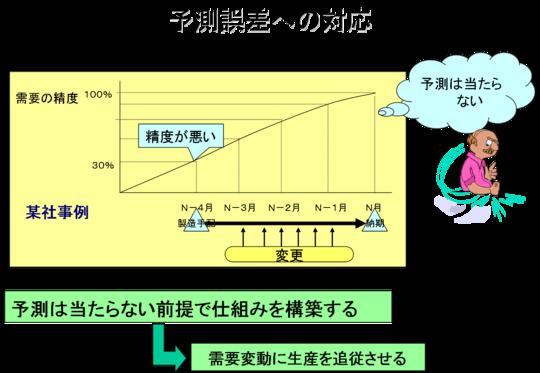 予測誤差の対応 - 株式会社ライズコンサルティング